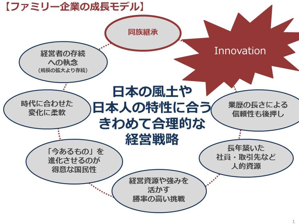 ファミリービジネス成長モデル
