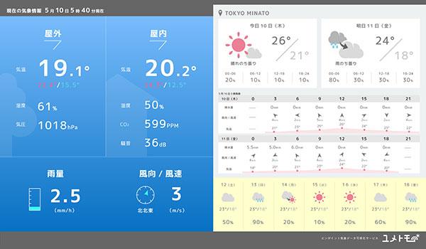 幅広い分野で事業と気象データをつなぐ